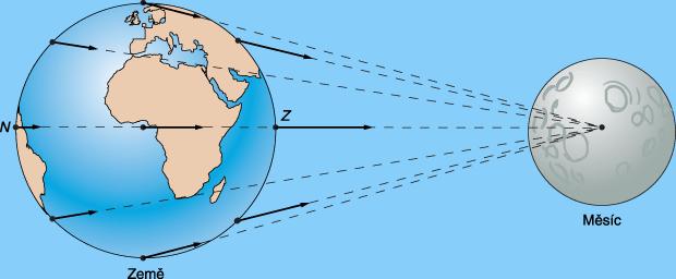 Gravitační síly, kterými působí Měsíc na Zemi