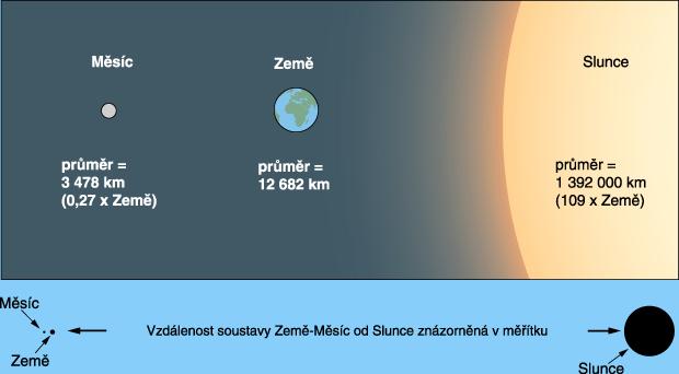 Poměrná velikost a vzdálenosti Měsíce, Země, a Slunce